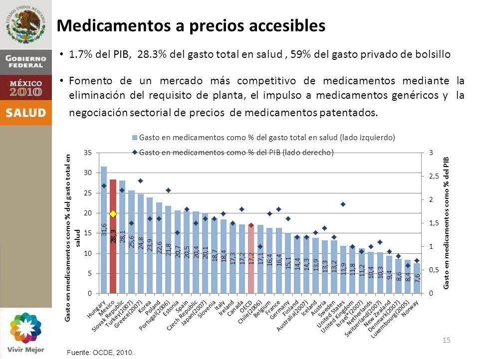 Medicamentos a precios accesibles Fuente: OCDE, 2010.