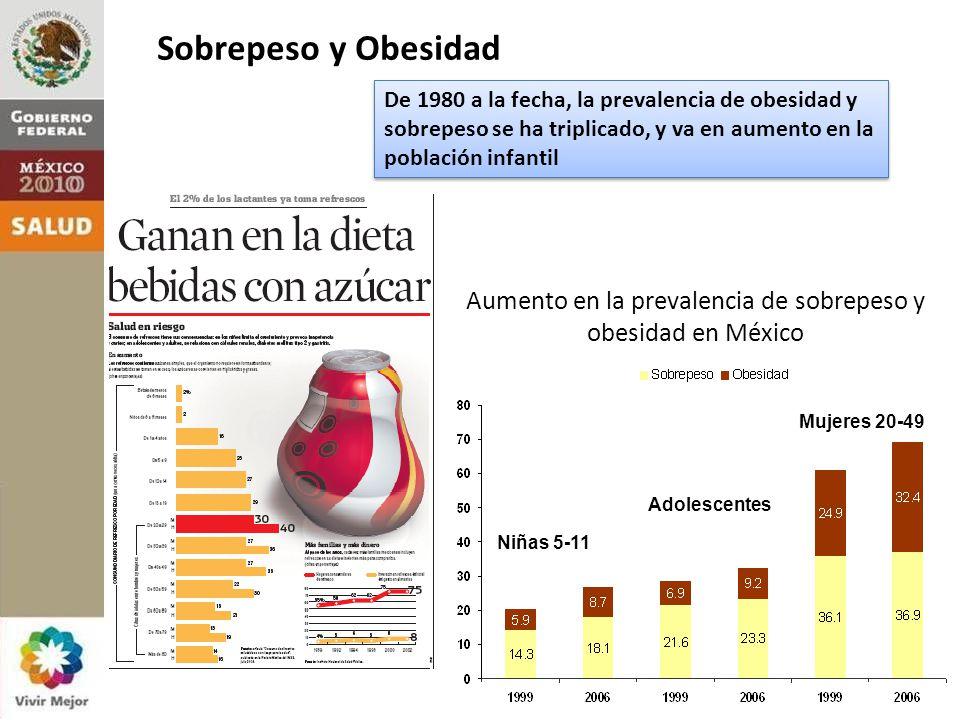 Sobrepeso y Obesidad Aumento en la prevalencia de sobrepeso y obesidad en México Niñas 5-11 Adolescentes Mujeres 20-49 De 1980 a la fecha, la prevalencia de obesidad y sobrepeso se ha triplicado, y va en aumento en la población infantil