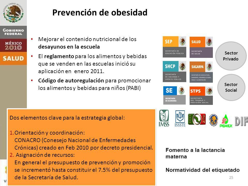 Sector Privado Sector Social Mejorar el contenido nutricional de los desayunos en la escuela El reglamento para los alimentos y bebidas que se venden en las escuelas inició su aplicación en enero 2011.