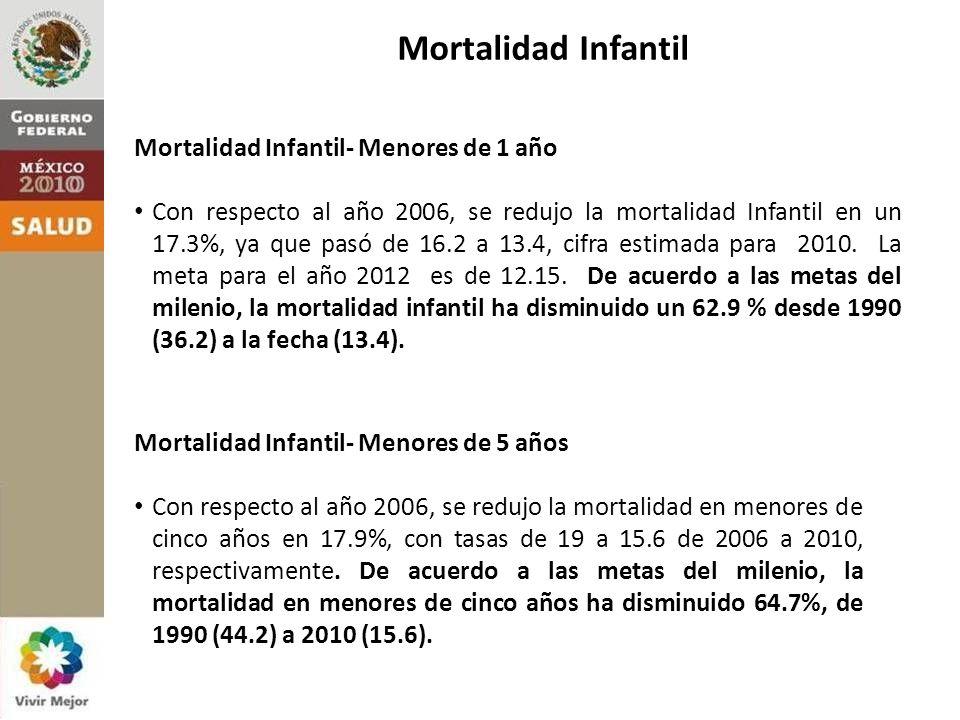 Mortalidad Infantil Mortalidad Infantil- Menores de 1 año Con respecto al año 2006, se redujo la mortalidad Infantil en un 17.3%, ya que pasó de 16.2 a 13.4, cifra estimada para 2010.