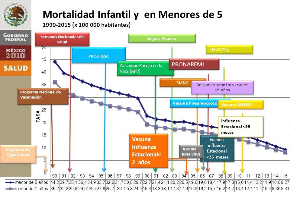 Mortalidad Infantil y en Menores de 5 1990-2015 (x 100 000 habitantes) Semanas Nacionales de Salud Seguro Popular SMNG Vacuna influenza Estacional l<36 meses Vacuna influenza Estacional l<36 meses (PROVAC) Programa Nacional de Vacunación PROGRESA Vacuna Rota virus Programa de Agua limpia Arranque Parejo en la Vida (APV) Vacuna Pneumoccoco 7 v PRONAREMI Vacuna Influenza Estacional< 2 años Vacuna AH1N1 Influenza Estacional <59 meses Desparasitación Universal en <5 años