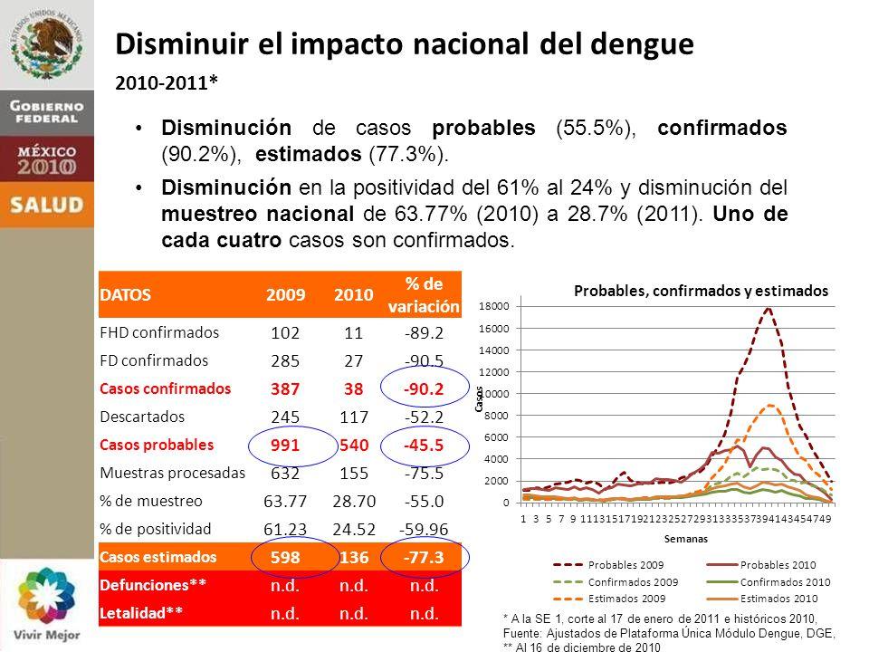 Disminución de casos probables (55.5%), confirmados (90.2%), estimados (77.3%).