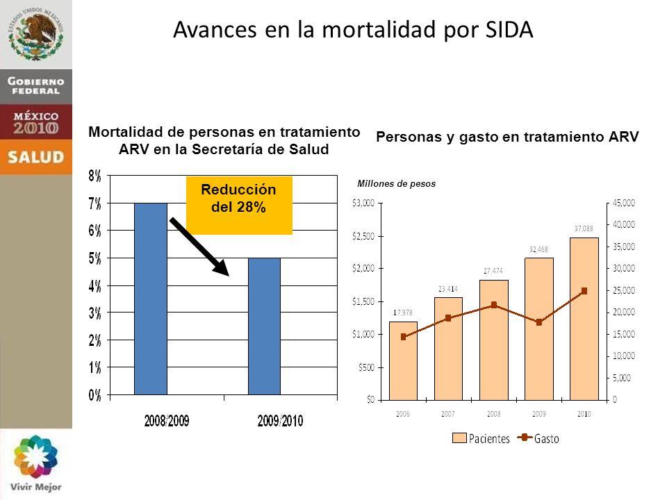 Avances en la mortalidad por SIDA Mortalidad de personas en tratamiento ARV en la Secretaría de Salud Reducción del 28% Personas y gasto en tratamiento ARV Millones de pesos