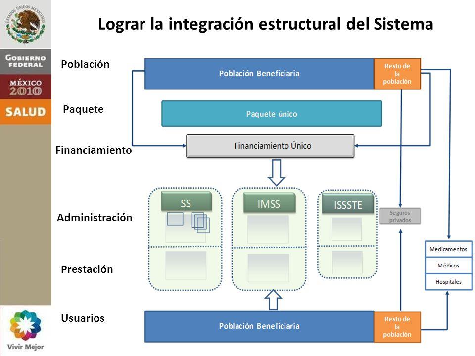 2. Marco Conceptual: Visión Población Paquete Financiamiento Administración Prestación Usuarios Lograr la integración estructural del Sistema