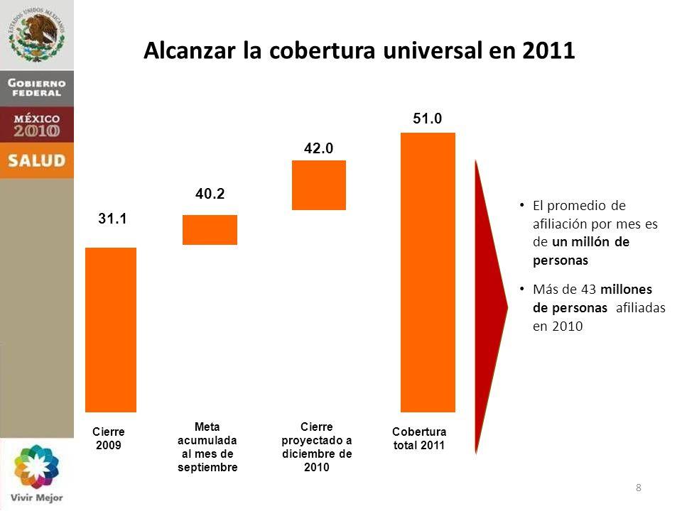 El promedio de afiliación por mes es de un millón de personas Más de 43 millones de personas afiliadas en 2010 Cierre 2009 Meta acumulada al mes de septiembre Cierre proyectado a diciembre de 2010 Cobertura total 2011 31.1 40.2 42.0 51.0 Alcanzar la cobertura universal en 2011 8