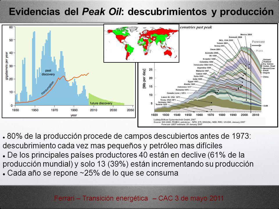 80% de la producción procede de campos descubiertos antes de 1973: descubrimiento cada vez mas pequeños y petróleo mas difíciles De los principales pa