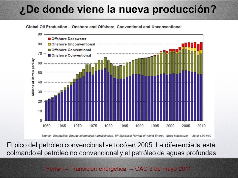 ¿De donde viene la nueva producción? Ferrari – Transición energética – CAC 3 de mayo 2011 El pico del petróleo convencional se tocó en 2005. La difere