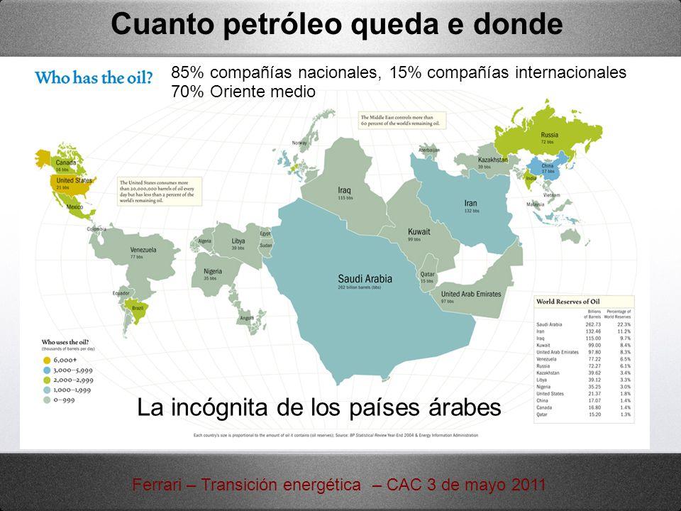 Cuanto petróleo queda e donde Ferrari – Transición energética – CAC 3 de mayo 2011 La incógnita de los países árabes 85% compañías nacionales, 15% com
