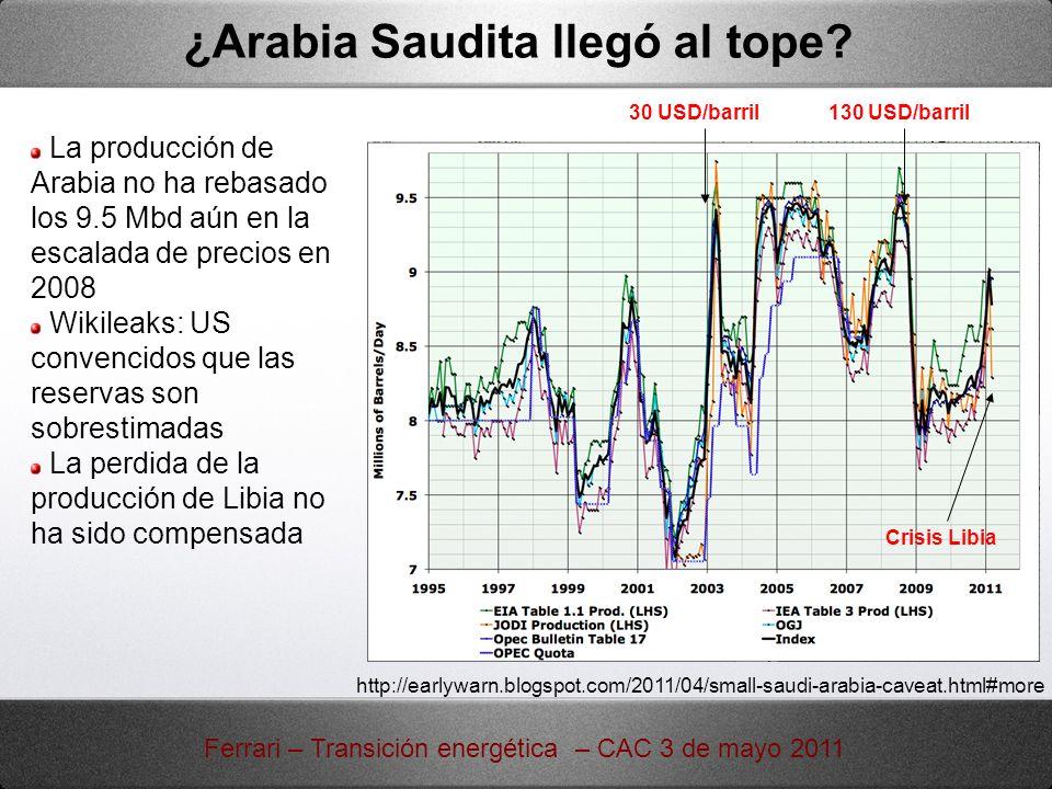 ¿Arabia Saudita llegó al tope? La producción de Arabia no ha rebasado los 9.5 Mbd aún en la escalada de precios en 2008 Wikileaks: US convencidos que
