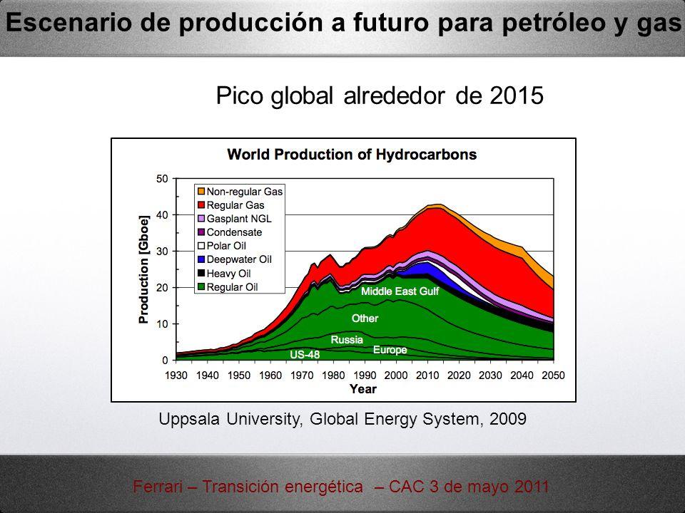 Escenario de producción a futuro para petróleo y gas Pico global alrededor de 2015 Uppsala University, Global Energy System, 2009 Ferrari – Transición