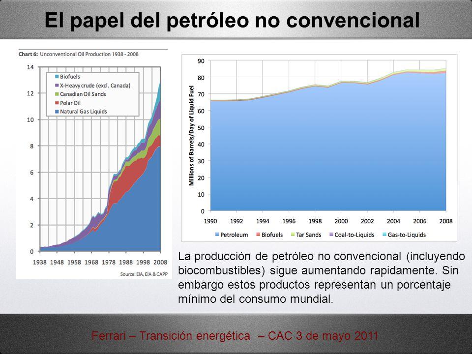 La producción de petróleo no convencional (incluyendo biocombustibles) sigue aumentando rapidamente. Sin embargo estos productos representan un porcen