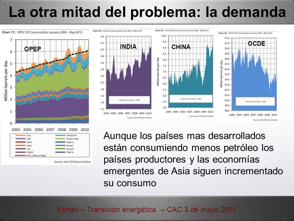 La otra mitad del problema: la demanda Ferrari – Transición energética – CAC 3 de mayo 2011 OPEP INDIA CHINA Aunque los países mas desarrollados están
