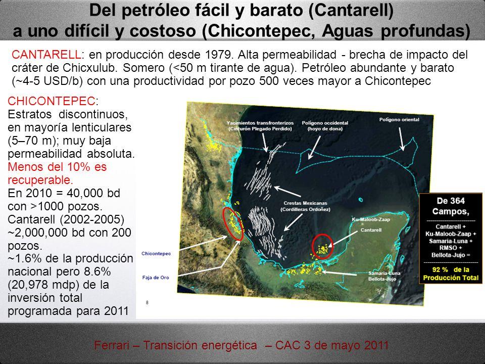 Del petróleo fácil y barato (Cantarell) a uno difícil y costoso (Chicontepec, Aguas profundas) CANTARELL: en producción desde 1979. Alta permeabilidad