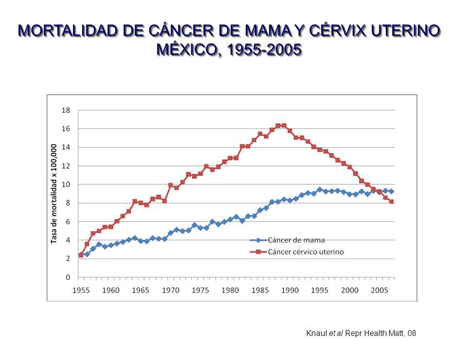 MORTALIDAD DE CÁNCER DE MAMA Y CÉRVIX UTERINO MÉXICO, 1955-2005 Knaul et al Repr Health Matt, 08