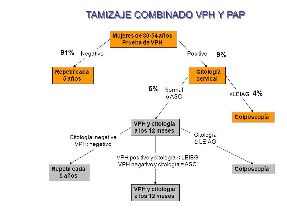 TAMIZAJE COMBINADO VPH Y PAP Mujeres de 30-54 años Prueba de VPH Repetir cada 5 años Citología cervical VPH y citología a los 12 meses Colposcopía Rep