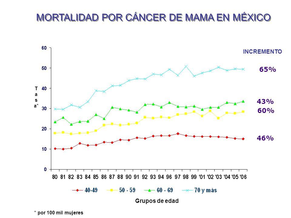 Tendencia de la Mortalidad por Cáncer de Mama en Mujeres, Según Grupo de Edad. México 1980-2006 T a s a* Grupos de edad * por 100 mil mujeres INCREMEN