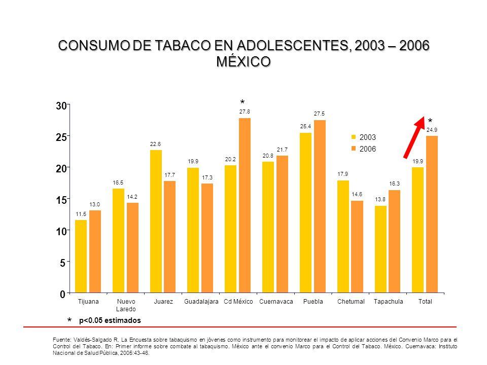 CONSUMO DE TABACO EN ADOLESCENTES, 2003 – 2006 MÉXICO Fuente: Valdés-Salgado R. La Encuesta sobre tabaquismo en jóvenes como instrumento para monitore