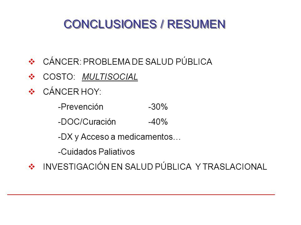 CONCLUSIONES / RESUMEN CÁNCER: PROBLEMA DE SALUD PÚBLICA COSTO: MULTISOCIAL CÁNCER HOY: -Prevención -30% -DOC/Curación-40% -DX y Acceso a medicamentos