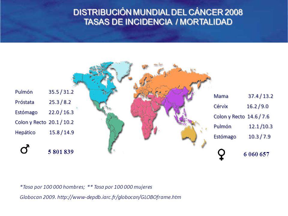 *Tasa por 100 000 hombres; ** Tasa por 100 000 mujeres Globocan 2009. http://www-depdb.iarc.fr/globocan/GLOBOframe.htm 5 801 839 6 060 657 Pulmón 35.5