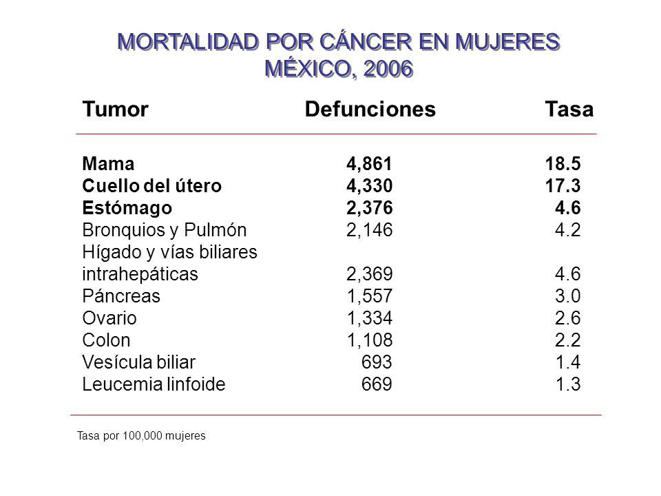 MORTALIDAD POR CÁNCER EN MUJERES MÉXICO, 2006 MORTALIDAD POR CÁNCER EN MUJERES MÉXICO, 2006 Tumor Defunciones Tasa Mama4,86118.5 Cuello del útero4,330