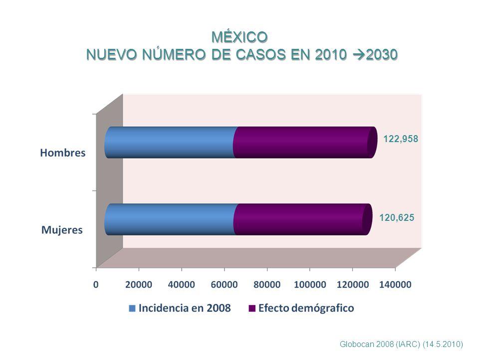 MÉXICO NUEVO NÚMERO DE CASOS EN 2010 2030 120,625 122,958 Globocan 2008 (IARC) (14.5.2010)