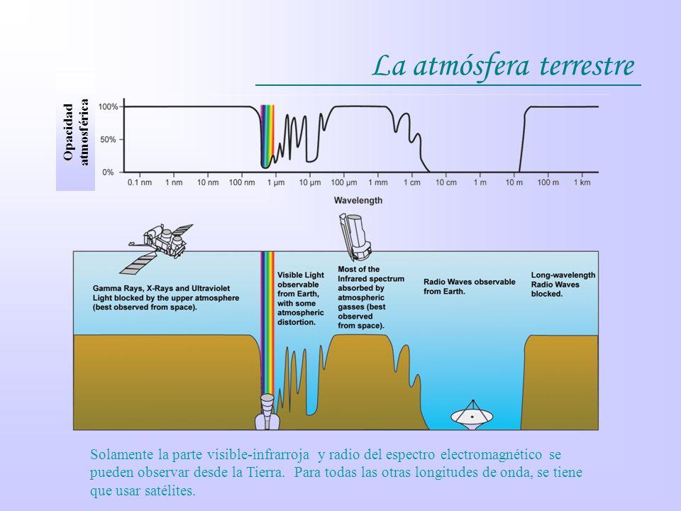 La atmósfera terrestre Opacidad atmosférica Solamente la parte visible-infrarroja y radio del espectro electromagnético se pueden observar desde la Ti