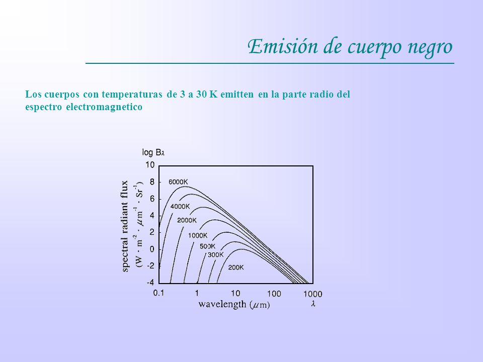 Emisión de cuerpo negro Los cuerpos con temperaturas de 3 a 30 K emitten en la parte radio del espectro electromagnetico