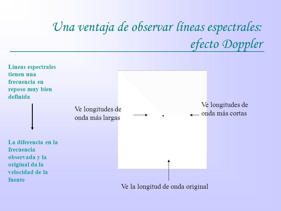 Una ventaja de observar líneas espectrales: efecto Doppler Ve la longitud de onda original Ve longitudes de onda más cortas Ve longitudes de onda más