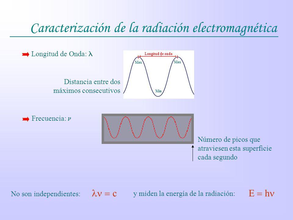 Caracterización de la radiación electromagnética Max Min Longitud de onda Longitud de Onda: Frecuencia: Distancia entre dos máximos consecutivos Númer