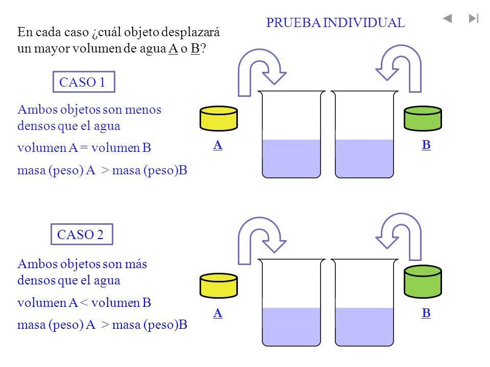 volumen A = volumen B masa (peso) A > masa (peso)B Ambos objetos son menos densos que el agua volumen A < volumen B masa (peso) A > masa (peso)B Ambos