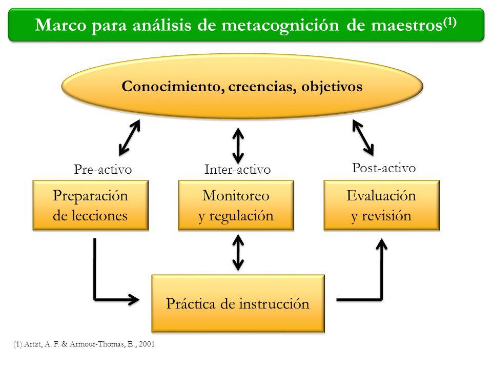 Marco para análisis de metacognición de maestros (1) Preparación de lecciones Preparación de lecciones Práctica de instrucción Conocimiento, creencias