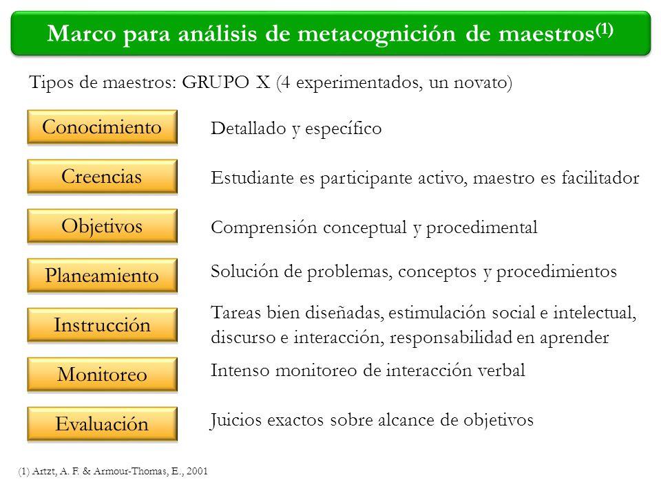 Marco para análisis de metacognición de maestros (1) (1) Artzt, A. F. & Armour-Thomas, E., 2001 Tipos de maestros: GRUPO X (4 experimentados, un novat