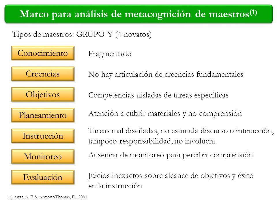 Marco para análisis de metacognición de maestros (1) (1) Artzt, A. F. & Armour-Thomas, E., 2001 Tipos de maestros: GRUPO Y (4 novatos) Fragmentado No