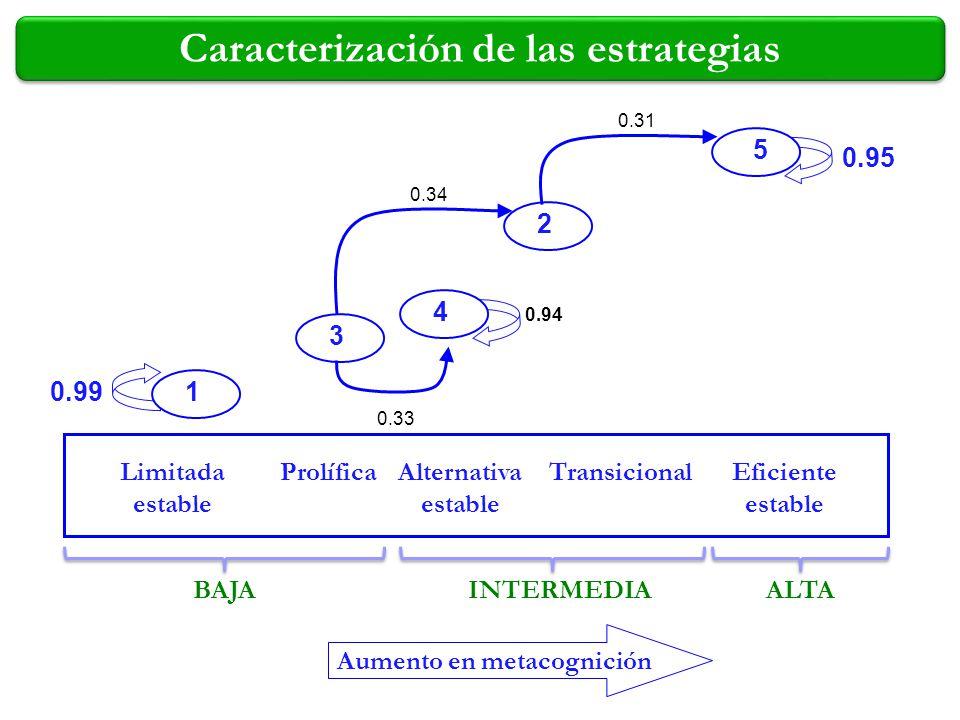 1 2 3 4 5 Limitada estable ProlíficaTransicionalAlternativa estable Eficiente estable 0.99 0.94 0.95 0.33 0.34 0.31 Aumento en metacognición Caracteri