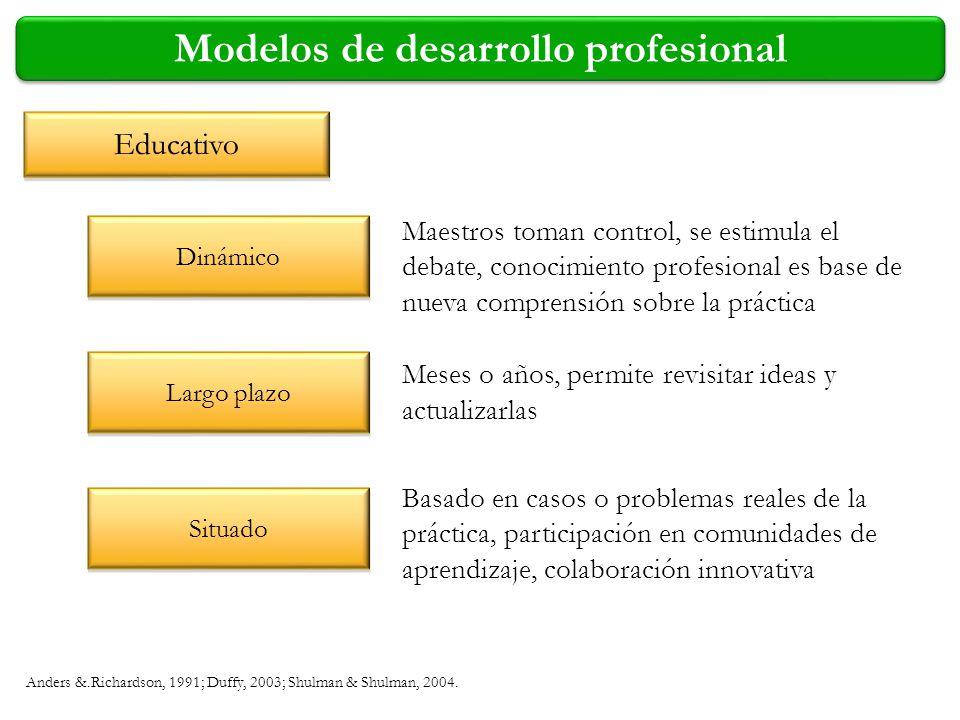 Modelos de desarrollo profesional Educativo Dinámico Largo plazo Situado Anders &.Richardson, 1991; Duffy, 2003; Shulman & Shulman, 2004. Maestros tom