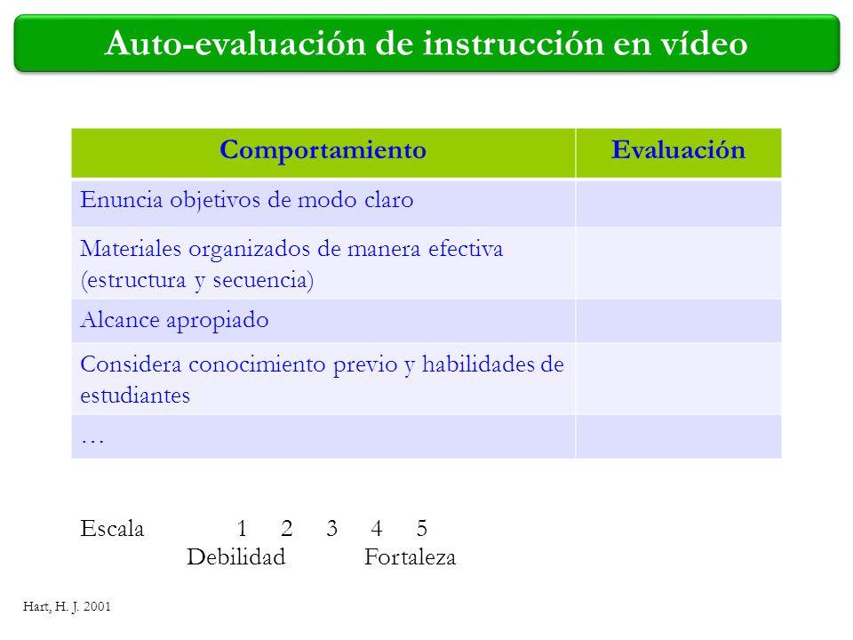 Auto-evaluación de instrucción en vídeo Hart, H. J. 2001 ComportamientoEvaluación Enuncia objetivos de modo claro Materiales organizados de manera efe