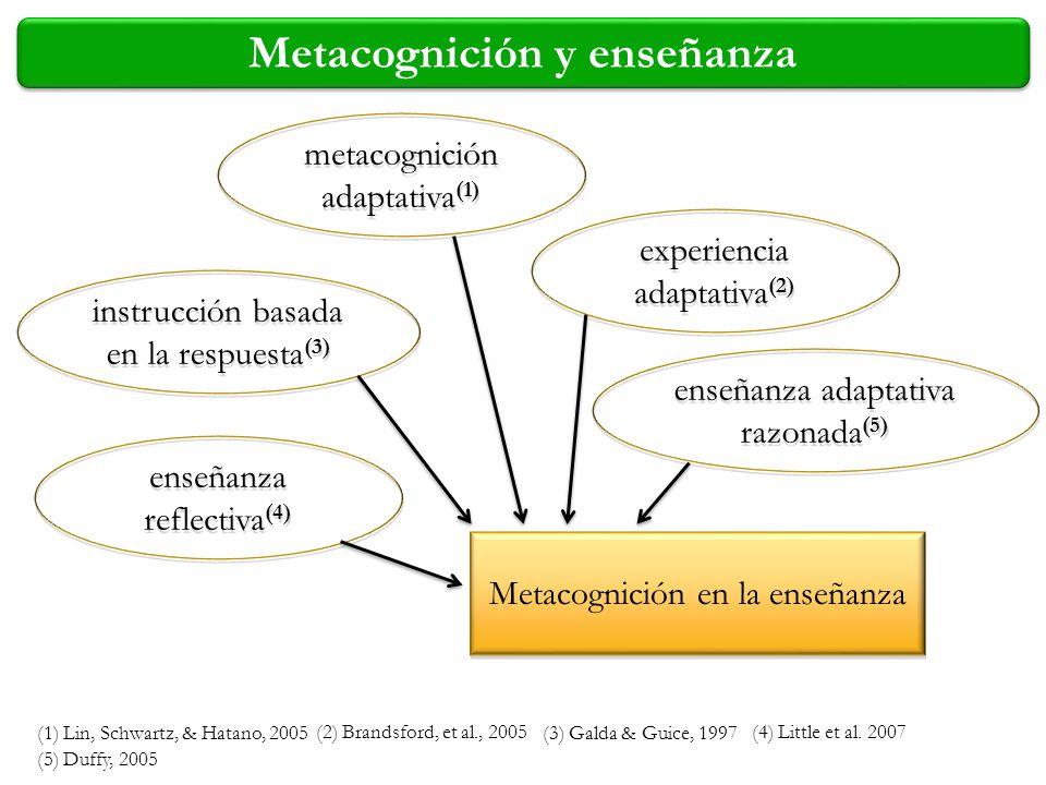 Metacognición y enseñanza metacognición adaptativa (1) (1) Lin, Schwartz, & Hatano, 2005 experiencia adaptativa (2) (2) Brandsford, et al., 2005 instr