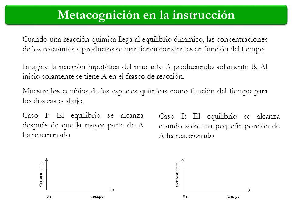 Concentración Tiempo0 s Cuando una reacción química llega al equilibrio dinámico, las concentraciones de los reactantes y productos se mantienen const