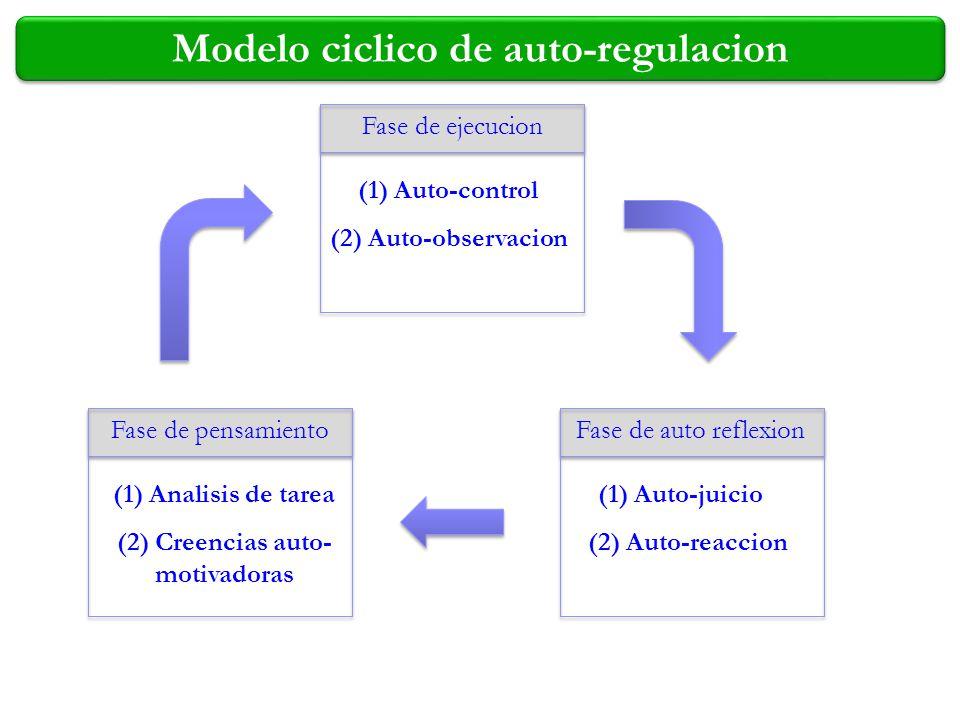 Modelo ciclico de auto-regulacion Fase de ejecucion (1) Auto-control (2) Auto-observacion Fase de pensamiento (1) Analisis de tarea (2) Creencias auto