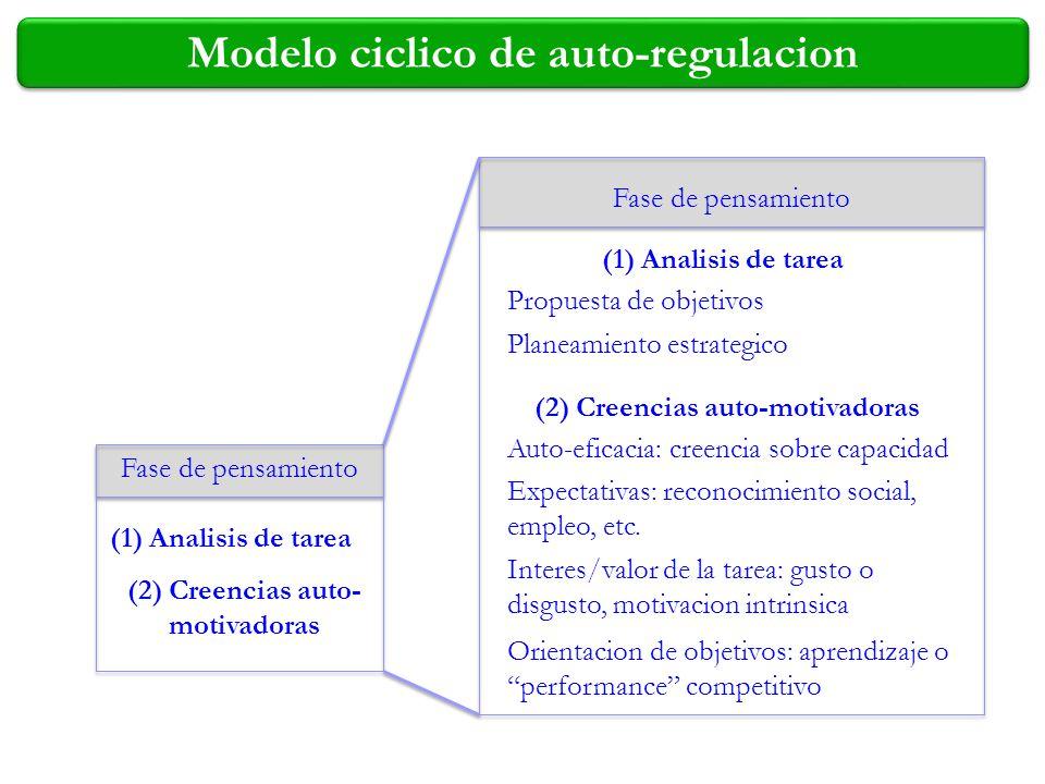 Modelo ciclico de auto-regulacion Fase de pensamiento (1) Analisis de tarea (2) Creencias auto-motivadoras Propuesta de objetivos Planeamiento estrate