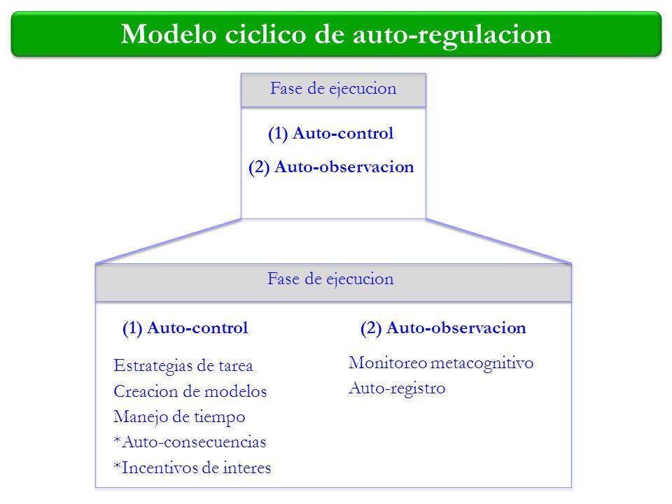 Modelo ciclico de auto-regulacion Fase de ejecucion (1) Auto-control (2) Auto-observacion Fase de ejecucion (1) Auto-control(2) Auto-observacion Estra