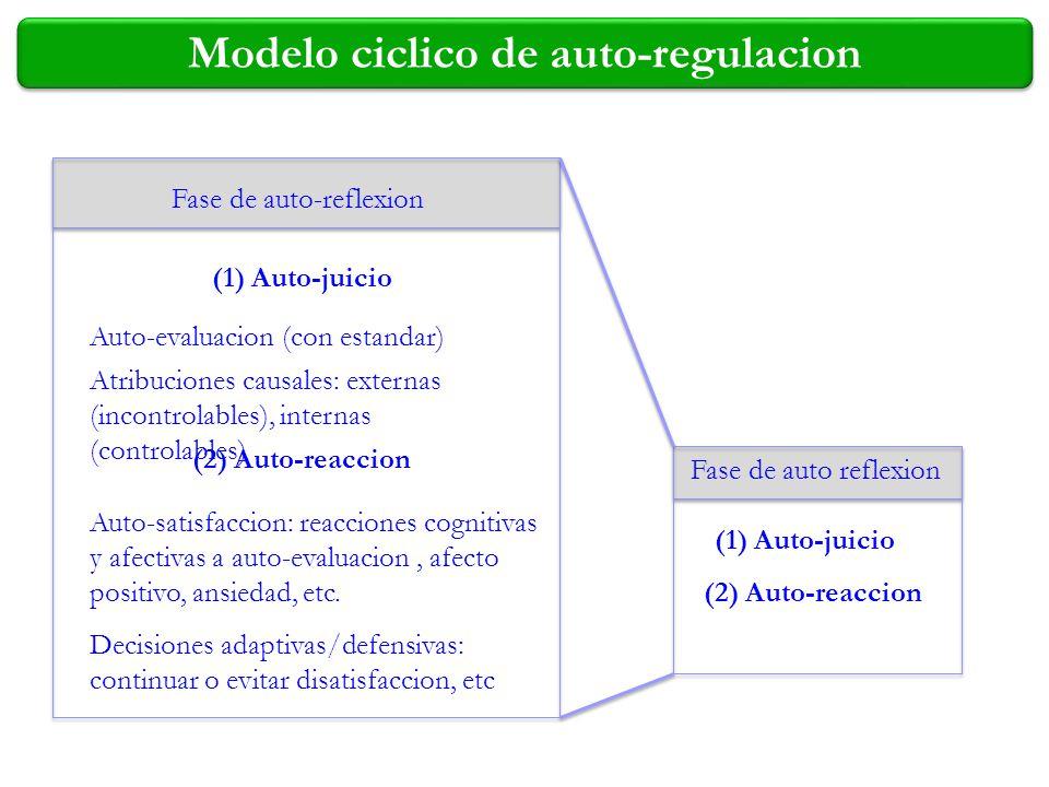Modelo ciclico de auto-regulacion Fase de auto-reflexion (1) Auto-juicio (2) Auto-reaccion Auto-evaluacion (con estandar) Atribuciones causales: exter