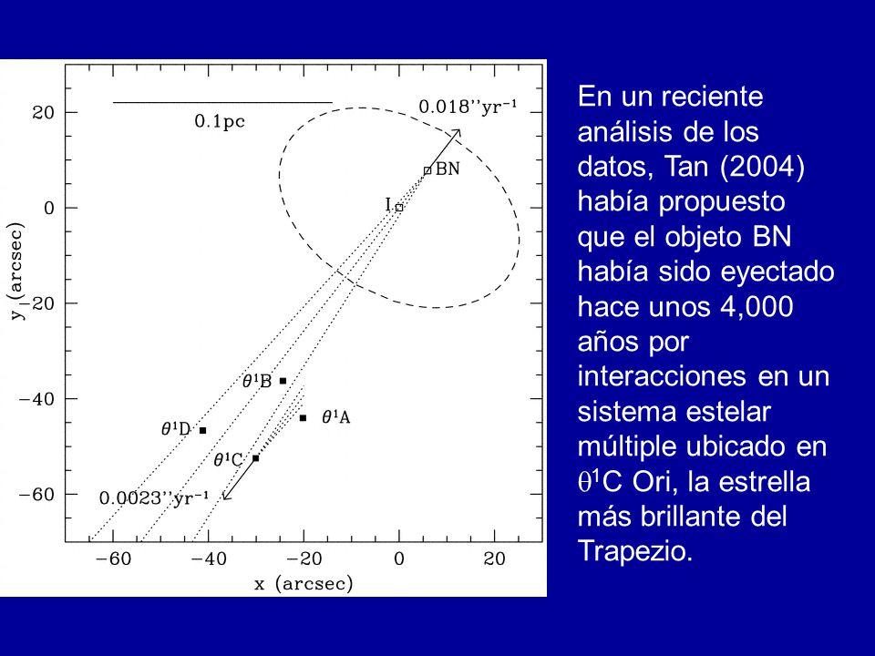 En un reciente análisis de los datos, Tan (2004) había propuesto que el objeto BN había sido eyectado hace unos 4,000 años por interacciones en un sis