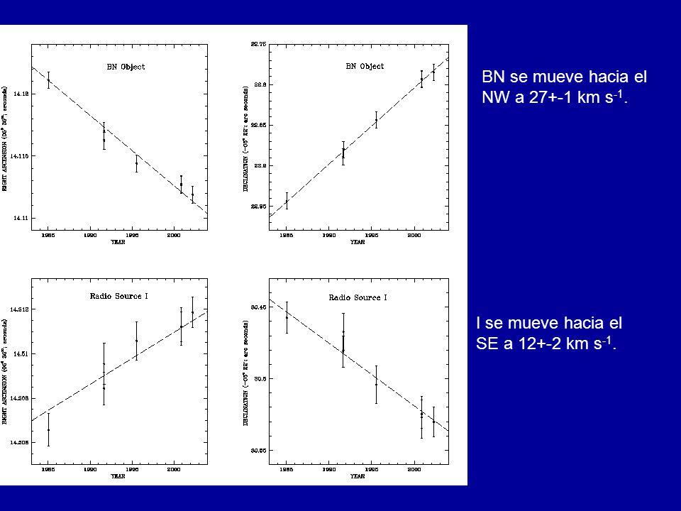 BN se mueve hacia el NW a 27+-1 km s -1. I se mueve hacia el SE a 12+-2 km s -1.
