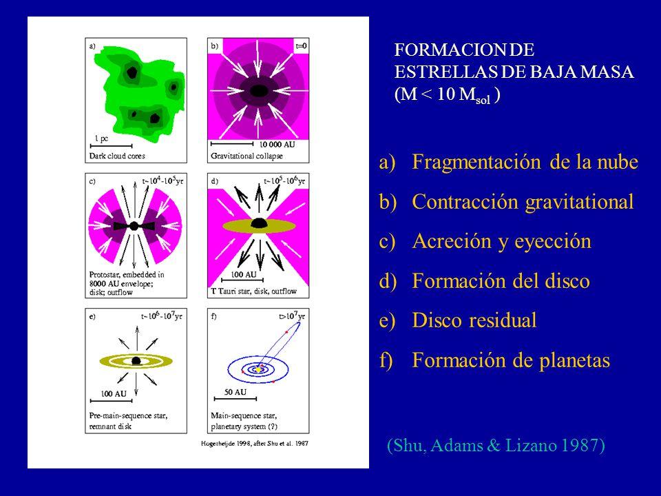a)Fragmentación de la nube b)Contracción gravitational c)Acreción y eyección d)Formación del disco e)Disco residual f)Formación de planetas (Shu, Adam