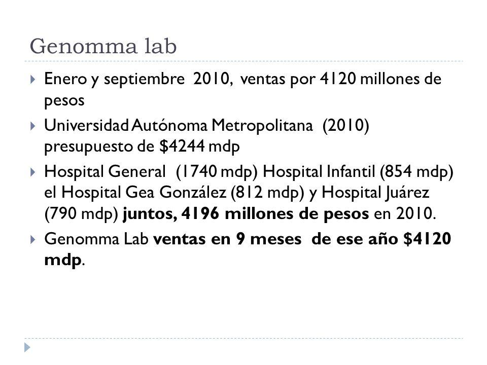 Genomma lab Enero y septiembre 2010, ventas por 4120 millones de pesos Universidad Autónoma Metropolitana (2010) presupuesto de $4244 mdp Hospital Gen