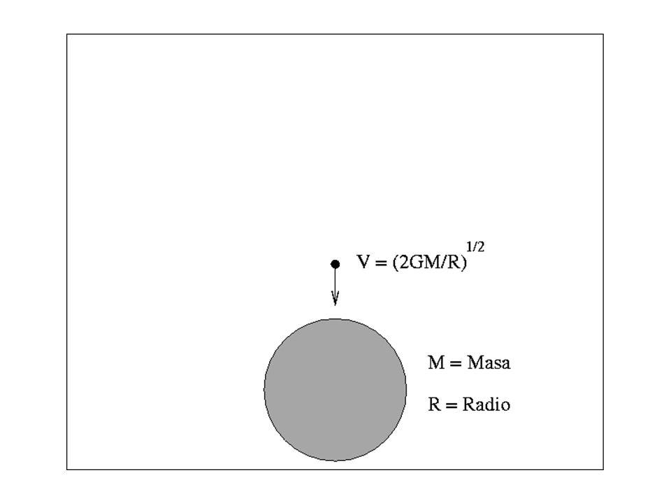 Un hoyo negro sin rotación sólo tiene un centro y una superficie El hoyo negro está rodeado por el horizonte de eventos el cual es una superficie esférica de la cual ni la luz puede escapar La distancia entre el hoyo negro y el horizonte de eventos es el radio de Schwarzschild (R Sch = 2GM/c 2 ) El centro del hoyo negro es un punto de densidad infinita y volumen cero, llamado singularidad