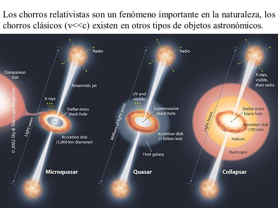 Los chorros relativistas son un fenómeno importante en la naturaleza, los chorros clásicos (v<<c) existen en otros tipos de objetos astronómicos.