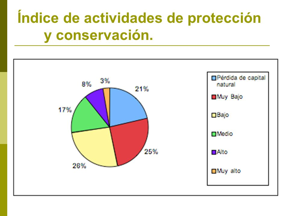 Índice de actividades de protección y conservación.
