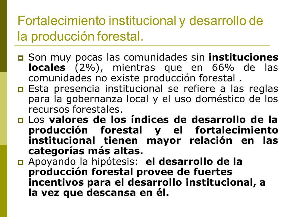 Fortalecimiento institucional y desarrollo de la producción forestal. Son muy pocas las comunidades sin instituciones locales (2%), mientras que en 66